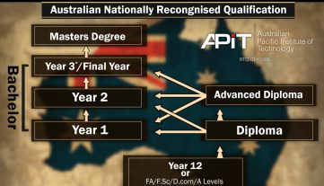 What is an Australian level Diploma?
